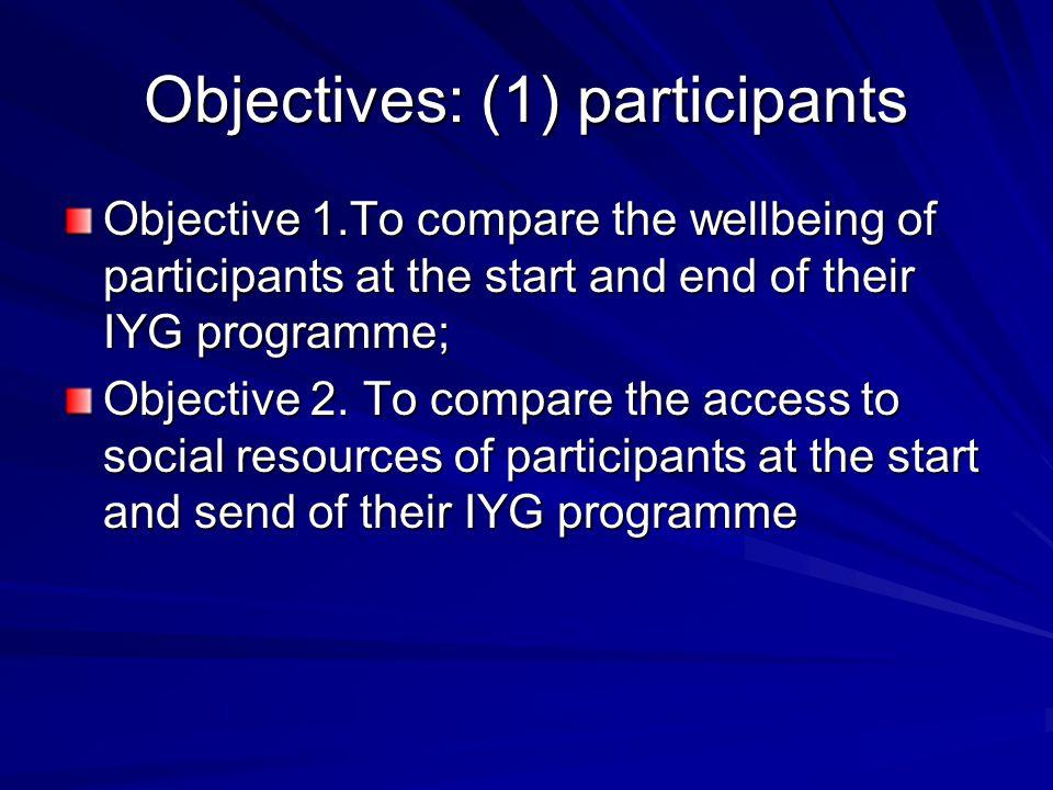 Non participants Objective 4.
