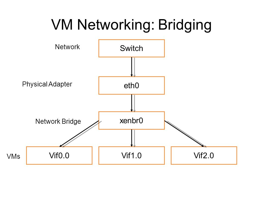 VM Networking: Bridging Switch eth0 xenbr0 Vif0.0Vif1.0Vif2.0 Network Bridge Physical Adapter Network VMs