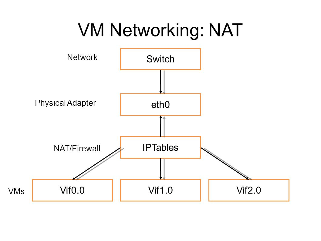 VM Networking: NAT Switch eth0 IPTables Vif0.0Vif1.0Vif2.0 NAT/Firewall Physical Adapter Network VMs