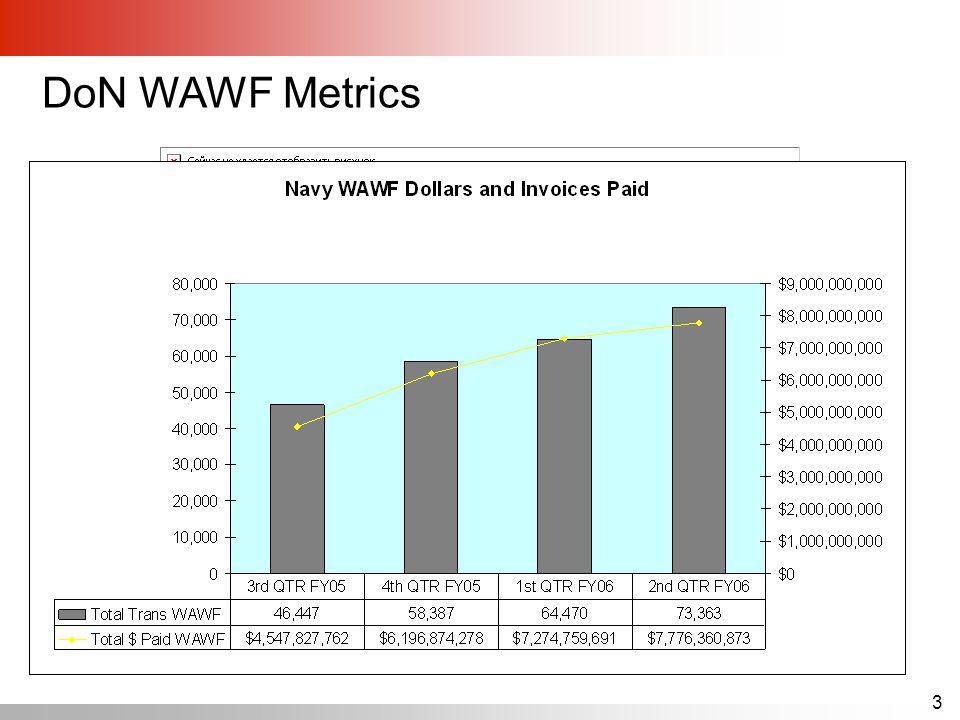 3 DoN WAWF Metrics