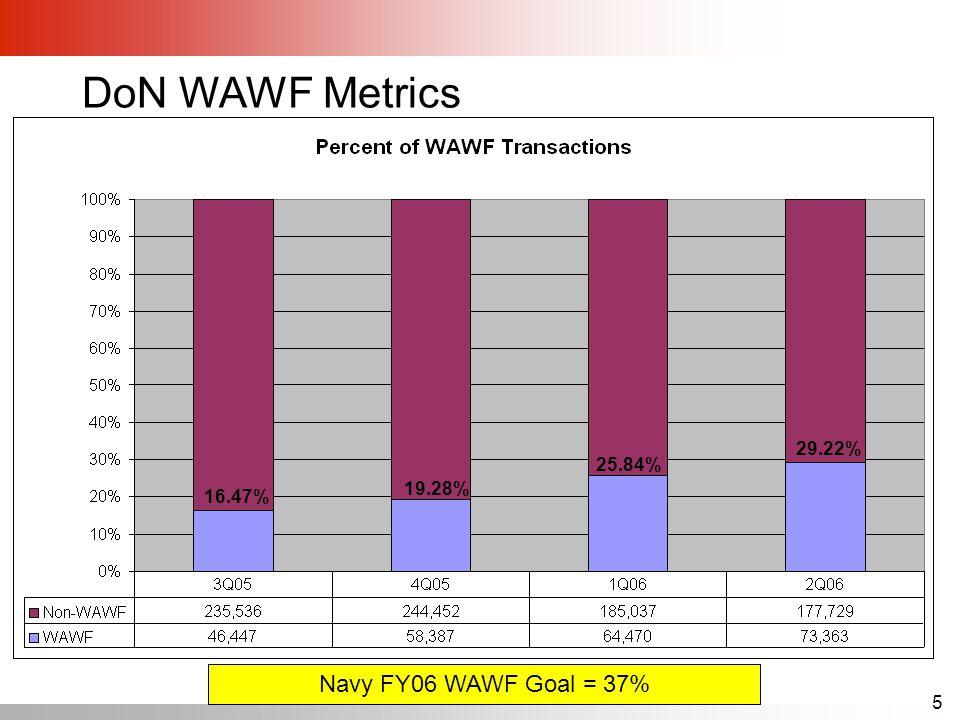 5 DoN WAWF Metrics Navy FY06 WAWF Goal = 37% 29.22% 16.47% 19.28% 25.84%