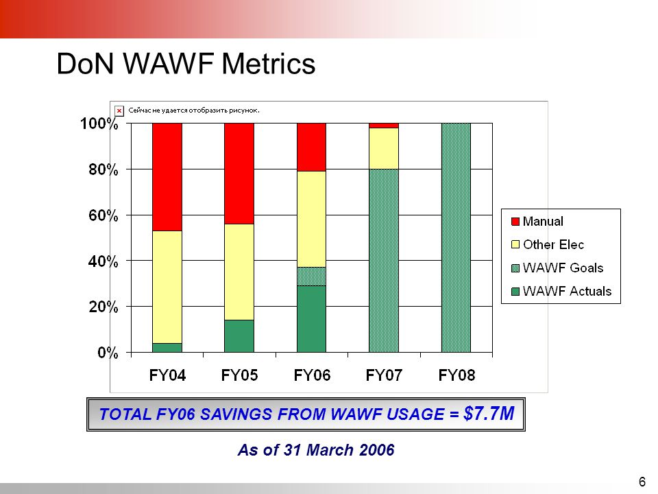 6 DoN WAWF Metrics TOTAL FY06 SAVINGS FROM WAWF USAGE = $7.7M As of 31 March 2006
