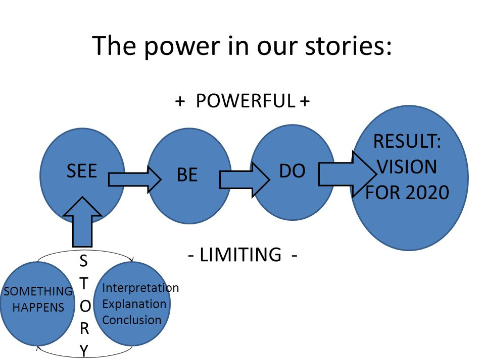 The power in our stories: + POWERFUL + - LIMITING - Interpretation Explanation Conclusion SOMETHING HAPPENS SEE BE DO RESULT: VISION FOR 2020 STORYSTORY
