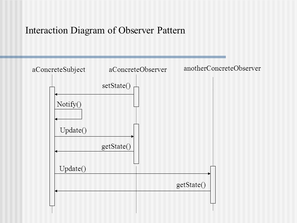 aConcreteSubjectaConcreteObserver anotherConcreteObserver Interaction Diagram of Observer Pattern setState() Notify() Update() getState() Update() getState()