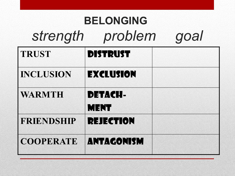 BELONGING strength problem goal TRUST DISTRUST INCLUSION EXCLUSION WARMTH DETACH- MENT FRIENDSHIP REJECTION COOPERATE ANTAGONISM