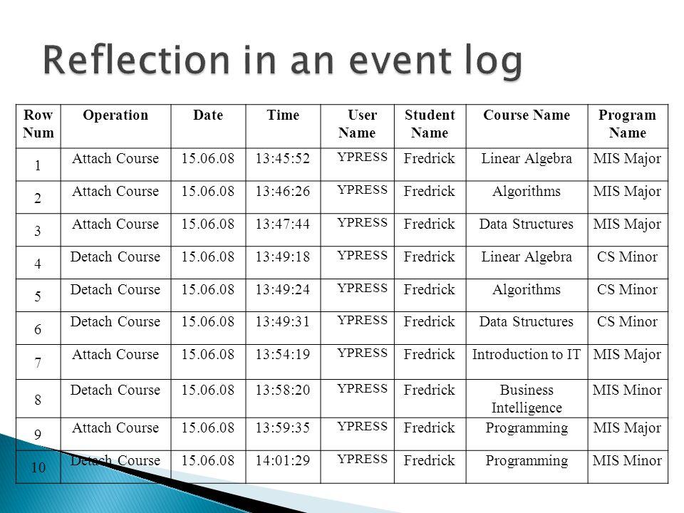 Row Num OperationDateTimeUser Name Student Name Course NameProgram Name 1 Attach Course15.06.0813:45:52 YPRESS FredrickLinear AlgebraMIS Major 2 Attach Course15.06.0813:46:26 YPRESS FredrickAlgorithmsMIS Major 3 Attach Course15.06.0813:47:44 YPRESS FredrickData StructuresMIS Major 4 Detach Course15.06.0813:49:18 YPRESS FredrickLinear AlgebraCS Minor 5 Detach Course15.06.0813:49:24 YPRESS FredrickAlgorithmsCS Minor 6 Detach Course15.06.0813:49:31 YPRESS FredrickData StructuresCS Minor 7 Attach Course15.06.0813:54:19 YPRESS FredrickIntroduction to ITMIS Major 8 Detach Course15.06.0813:58:20 YPRESS FredrickBusiness Intelligence MIS Minor 9 Attach Course15.06.0813:59:35 YPRESS FredrickProgrammingMIS Major 10 Detach Course15.06.0814:01:29 YPRESS FredrickProgrammingMIS Minor