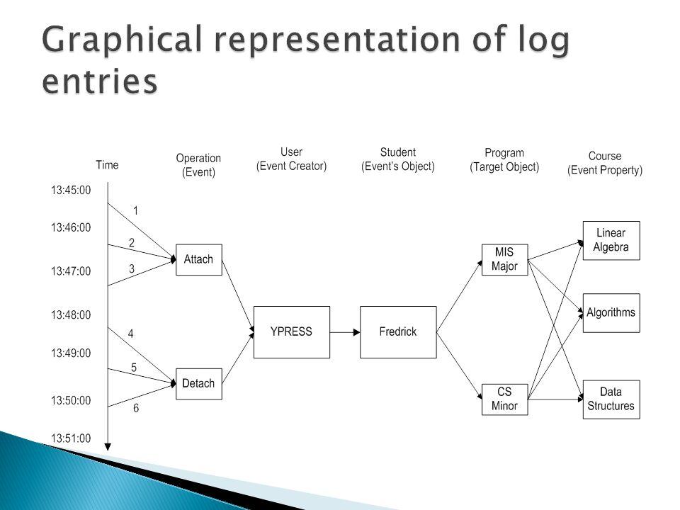  Log entry= ◦ ORSO: an ordered set of operands ◦ Example: YPRESS, 13:50, Detach course, Fredrick, Linear Algebra, CS Minor.