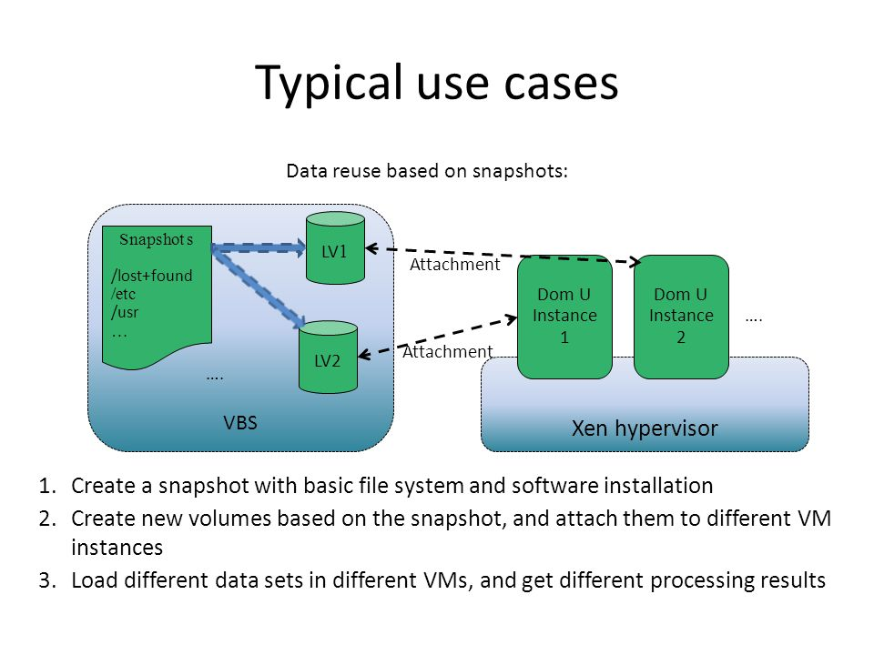 Typical use cases 1.Create a snapshot with basic file system and software installation Xen hypervisor VBS Data reuse based on snapshots: Dom U Instance 1 Dom U Instance 2 LV 1 LV2 ….