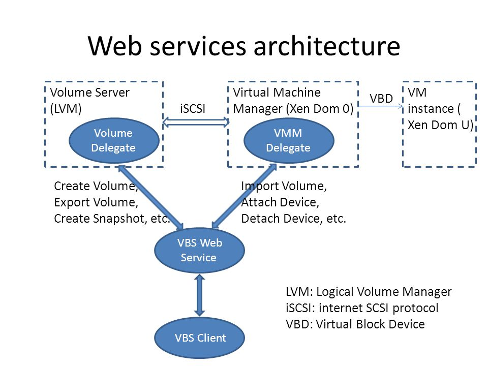 Web services architecture Volume Server (LVM) Volume Delegate Virtual Machine Manager (Xen Dom 0) VMM Delegate VM instance ( Xen Dom U) VBS Web Service VBS Client VBD iSCSI Create Volume, Export Volume, Create Snapshot, etc.