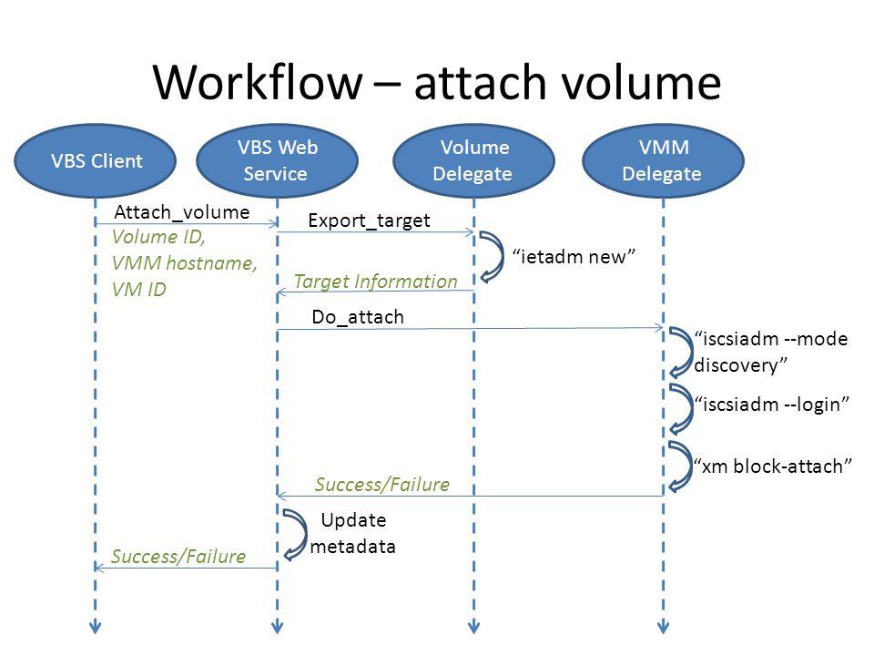 Workflow – attach volume VBS Web Service Volume Delegate Export_target ietadm new Target Information VMM Delegate Do_attach iscsiadm --mode discovery xm block-attach VBS Client Success/Failure Update metadata Attach_volume Success/Failure iscsiadm --login Volume ID, VMM hostname, VM ID