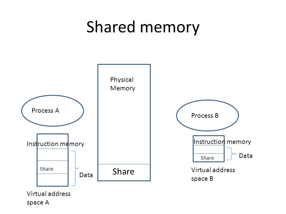 Process A Process B Physical Memory Virtual address space A Virtual address space B Share Instruction memory Data Instruction memory Data