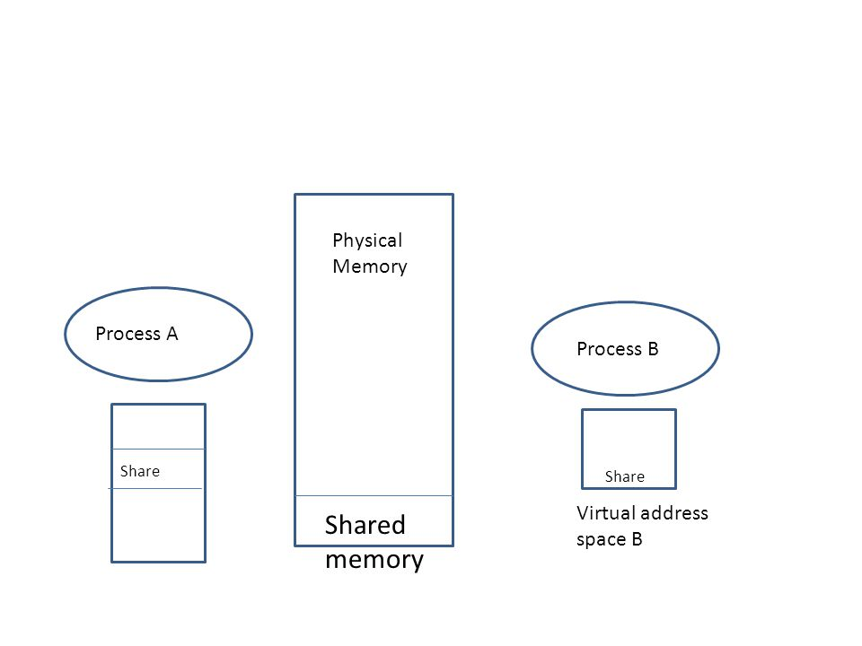 Process A Process B Physical Memory Virtual address space B Share Shared memory