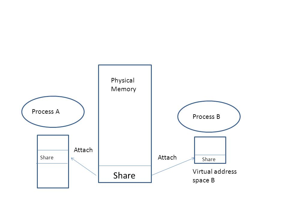 Process A Process B Physical Memory Virtual address space B Share Attach