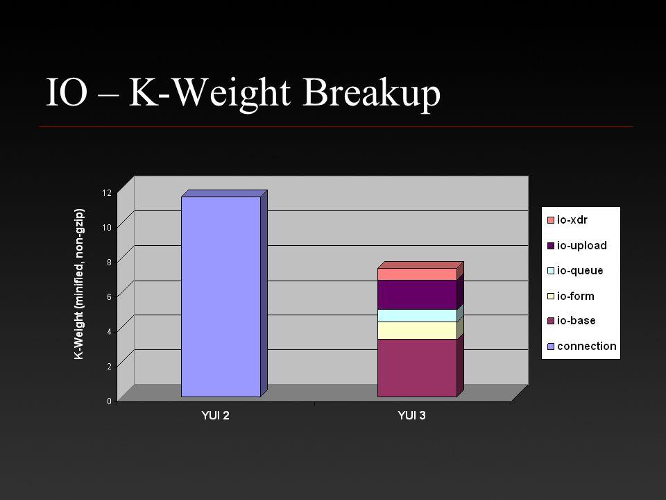 IO – K-Weight Breakup