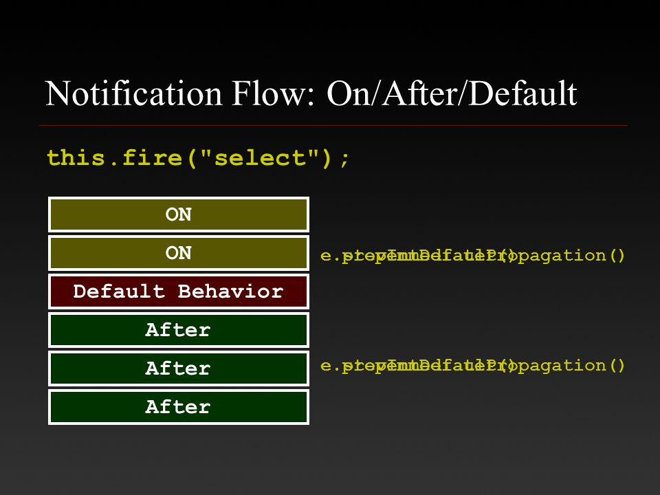 Notification Flow: On/After/Default ON Default Behavior After this.fire( select ); e.stopImmediatePropagation()e.preventDefault() e.preventDefault()e.stopImmediatePropagation()