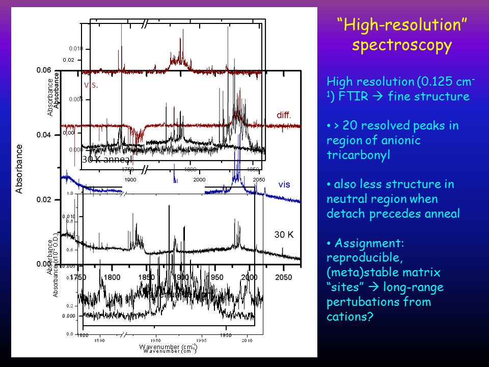 Conclusions Neutralization observed during dark deposition at 20 K  cation-anion electron transfer neutralization (?) anneal  detach  anneal cycle gives stepwise production of new anionic & neutral species  kinetic trapping of vertical detachment product (?) high-resolution (0.125 cm -1 ) spectra reveals rich fine structure of instrument-limited lines  perturbation of vibrational/electronic levels by electric field of adjacent cations.