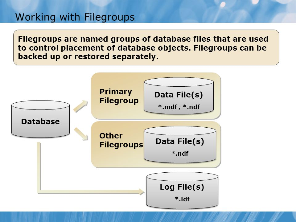 Working with Filegroups Other Filegroups Other Filegroups Primary Filegroup Primary Filegroup Database Data File(s) *.mdf, *.ndf Data File(s) *.mdf, *.ndf Log File(s) *.ldf Log File(s) *.ldf Data File(s) *.ndf Data File(s) *.ndf Filegroups are named groups of database files that are used to control placement of database objects.