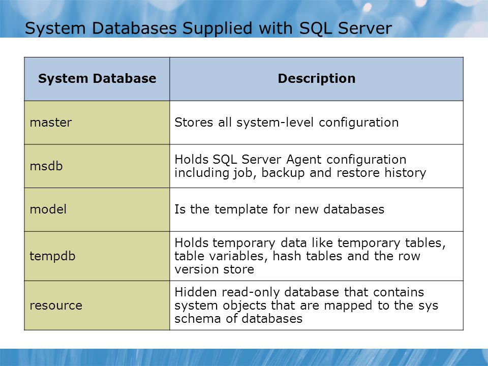 System Databases Supplied with SQL Server System DatabaseDescription masterStores all system-level configuration msdb Holds SQL Server Agent configuration including job, backup and restore history modelIs the template for new databases tempdb Holds temporary data like temporary tables, table variables, hash tables and the row version store resource Hidden read-only database that contains system objects that are mapped to the sys schema of databases