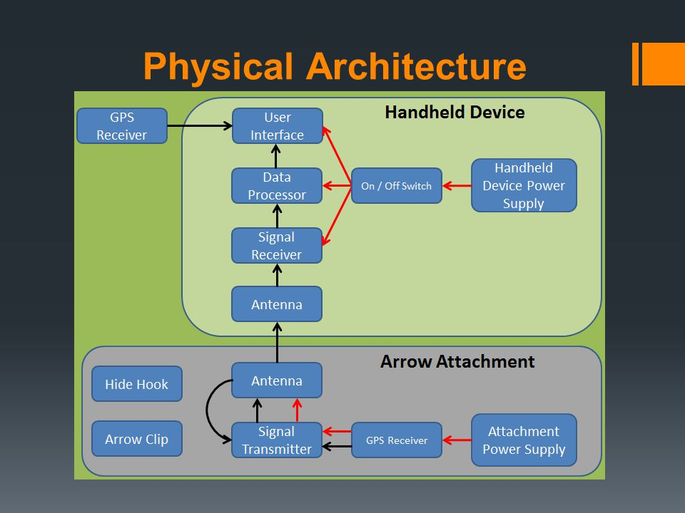 Physical Architecture