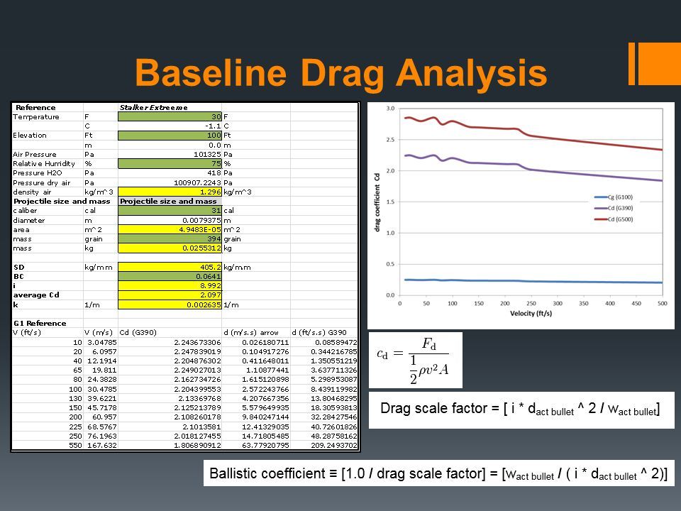 Baseline Drag Analysis