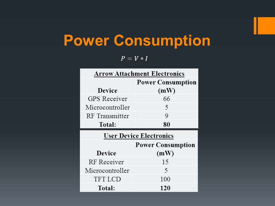 Power Consumption Arrow Attachment Electronics Device Power Consumption (mW) GPS Receiver66 Microcontroller5 RF Transmitter9 Total:80 User Device Electronics Device Power Consumption (mW) RF Receiver15 Microcontroller 5 TFT LCD100 Total:120