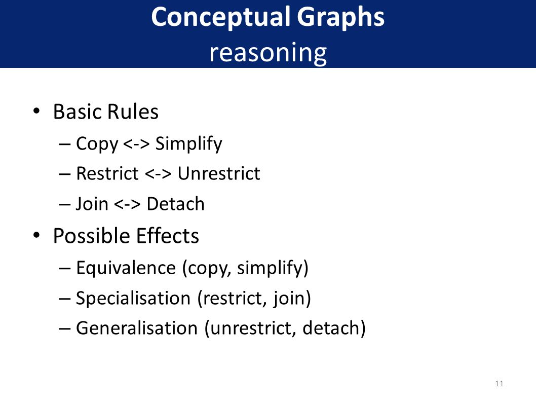 Conceptual Graphs reasoning Basic Rules – Copy Simplify – Restrict Unrestrict – Join Detach Possible Effects – Equivalence (copy, simplify) – Specialisation (restrict, join) – Generalisation (unrestrict, detach) 11