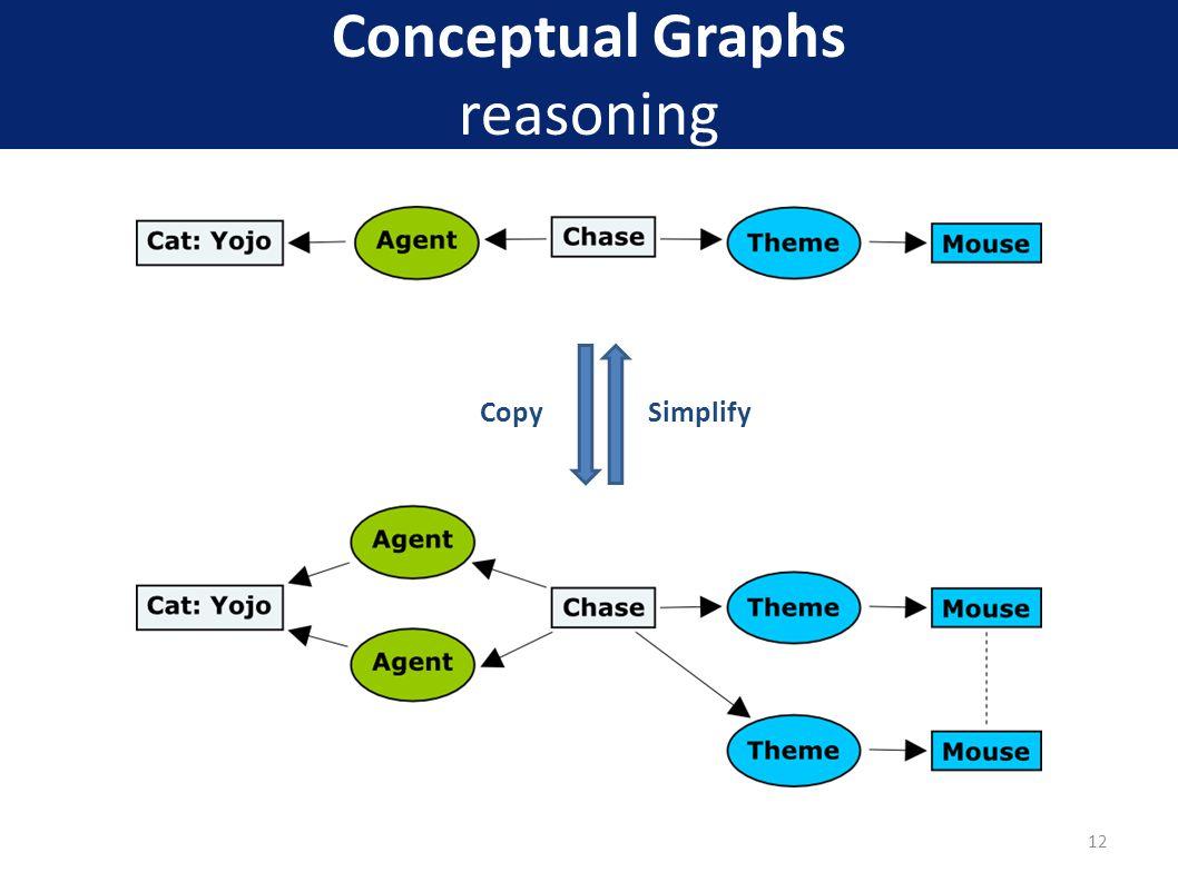 Conceptual Graphs reasoning 12 CopySimplify