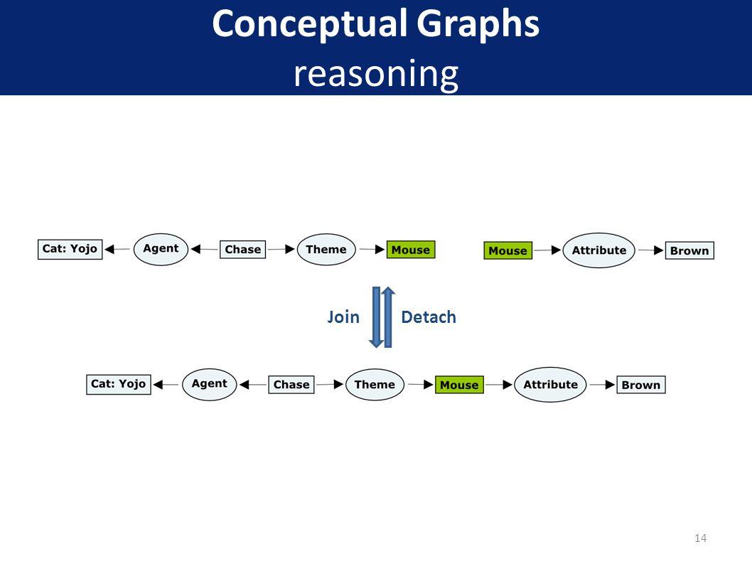 Conceptual Graphs reasoning 14 JoinDetach