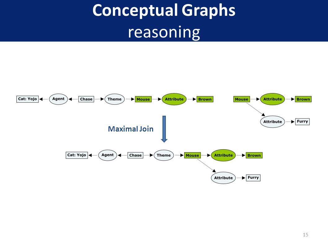 Conceptual Graphs reasoning 15 Maximal Join