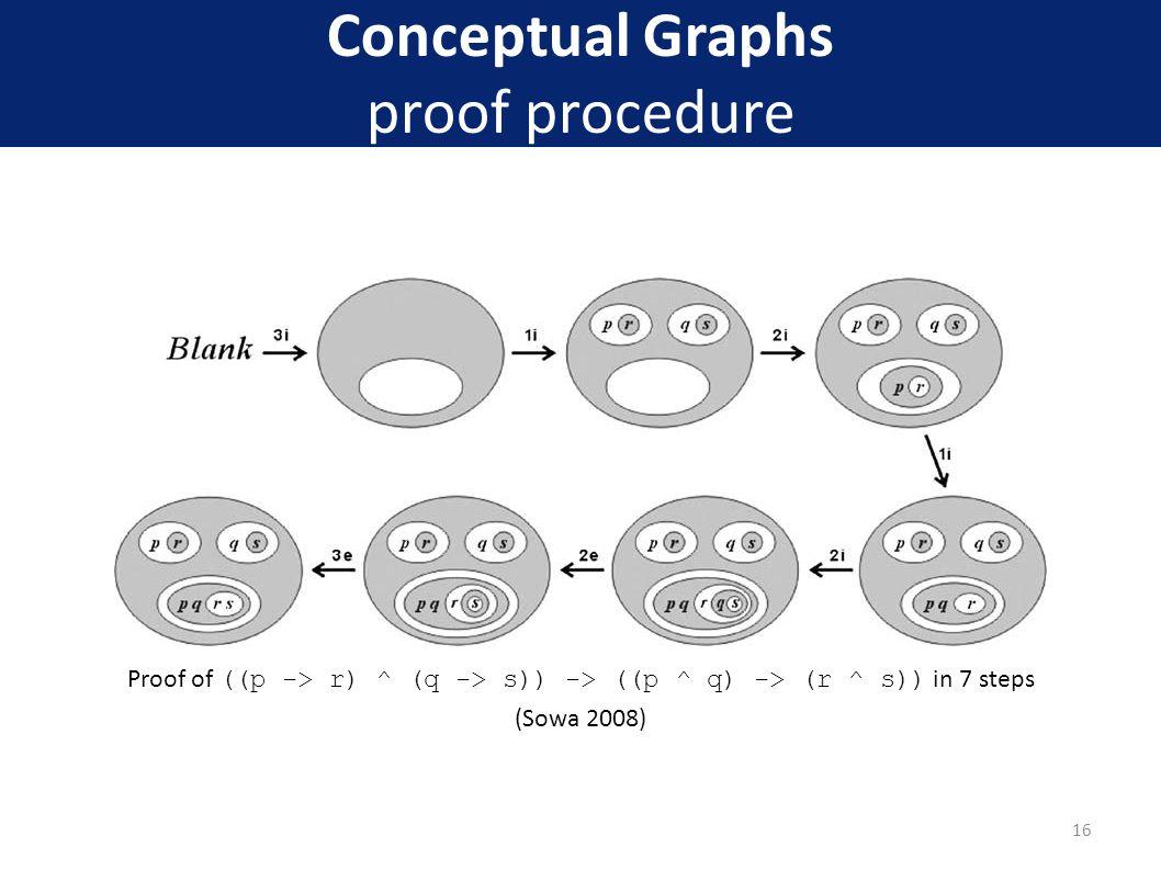 Conceptual Graphs proof procedure Proof of ((p -> r) ^ (q -> s)) -> ((p ^ q) -> (r ^ s)) in 7 steps (Sowa 2008) 16