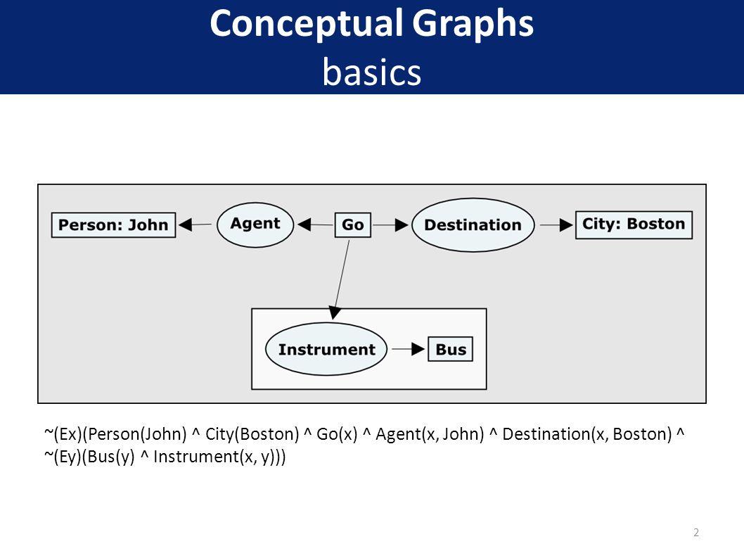 Conceptual Graphs basics ~(Ex)(Person(John) ^ City(Boston) ^ Go(x) ^ Agent(x, John) ^ Destination(x, Boston) ^ ~(Ey)(Bus(y) ^ Instrument(x, y))) 2