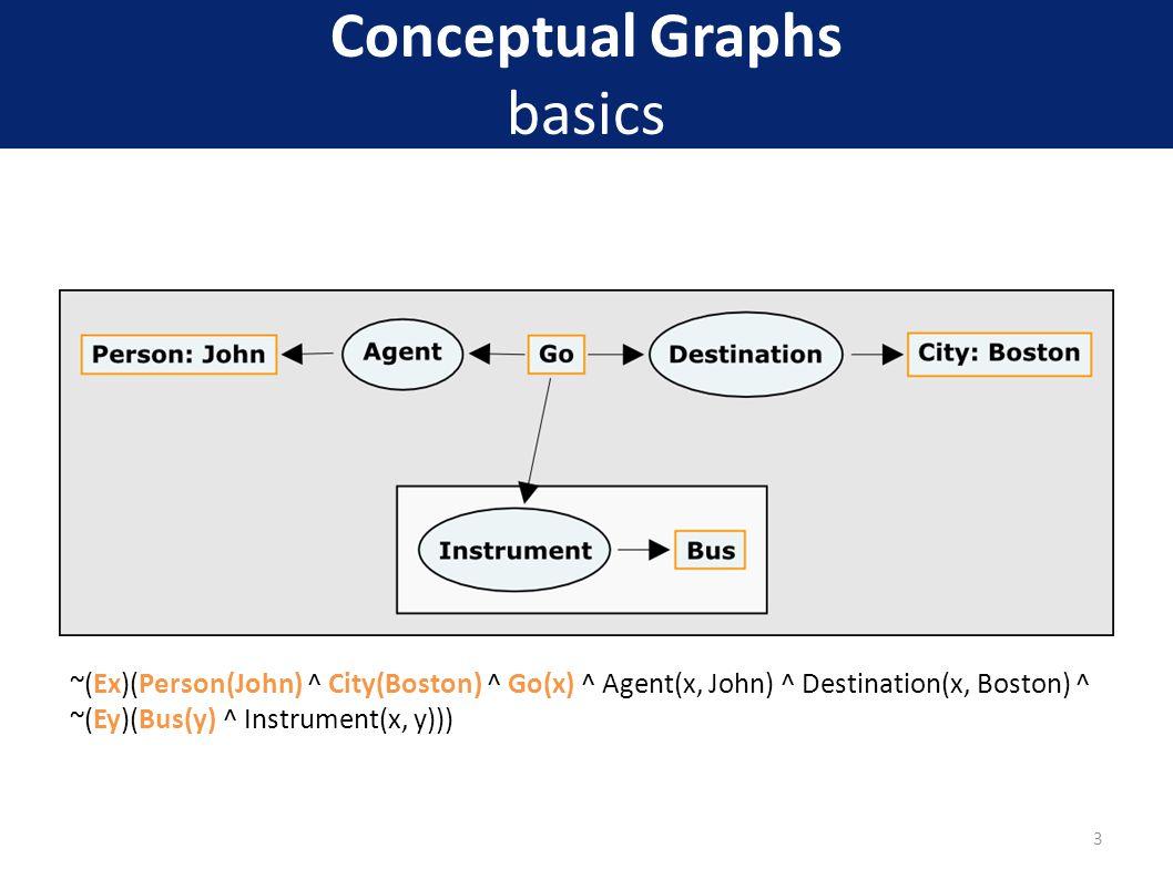 Conceptual Graphs basics ~(Ex)(Person(John) ^ City(Boston) ^ Go(x) ^ Agent(x, John) ^ Destination(x, Boston) ^ ~(Ey)(Bus(y) ^ Instrument(x, y))) 3