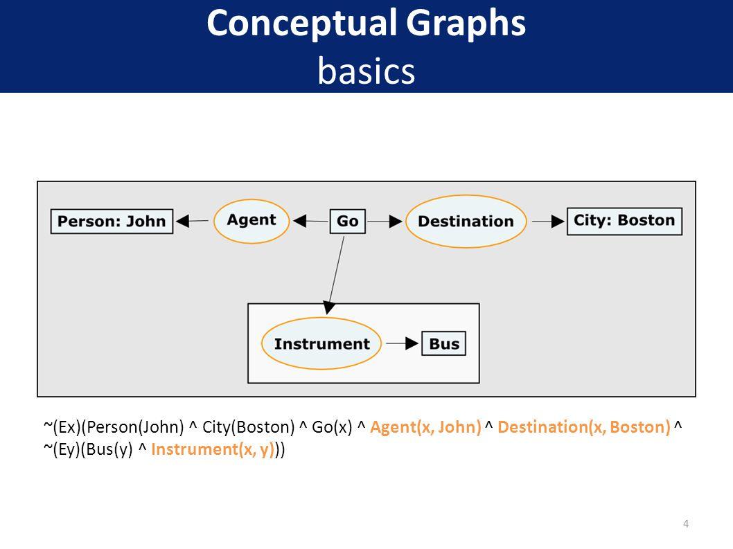 Conceptual Graphs basics ~(Ex)(Person(John) ^ City(Boston) ^ Go(x) ^ Agent(x, John) ^ Destination(x, Boston) ^ ~(Ey)(Bus(y) ^ Instrument(x, y))) 4