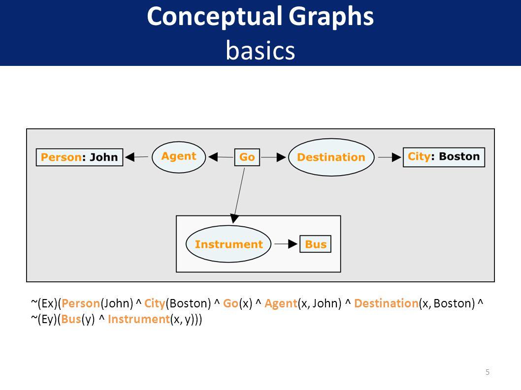 Conceptual Graphs basics ~(Ex)(Person(John) ^ City(Boston) ^ Go(x) ^ Agent(x, John) ^ Destination(x, Boston) ^ ~(Ey)(Bus(y) ^ Instrument(x, y))) 5