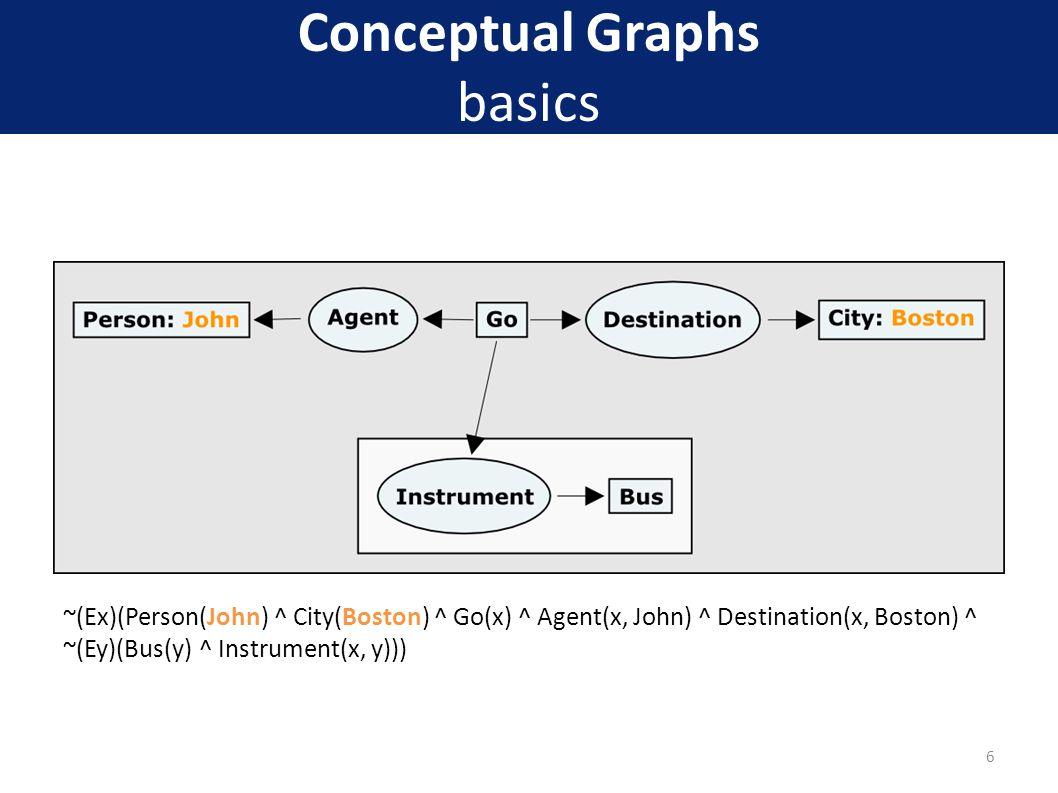 Conceptual Graphs basics ~(Ex)(Person(John) ^ City(Boston) ^ Go(x) ^ Agent(x, John) ^ Destination(x, Boston) ^ ~(Ey)(Bus(y) ^ Instrument(x, y))) 6