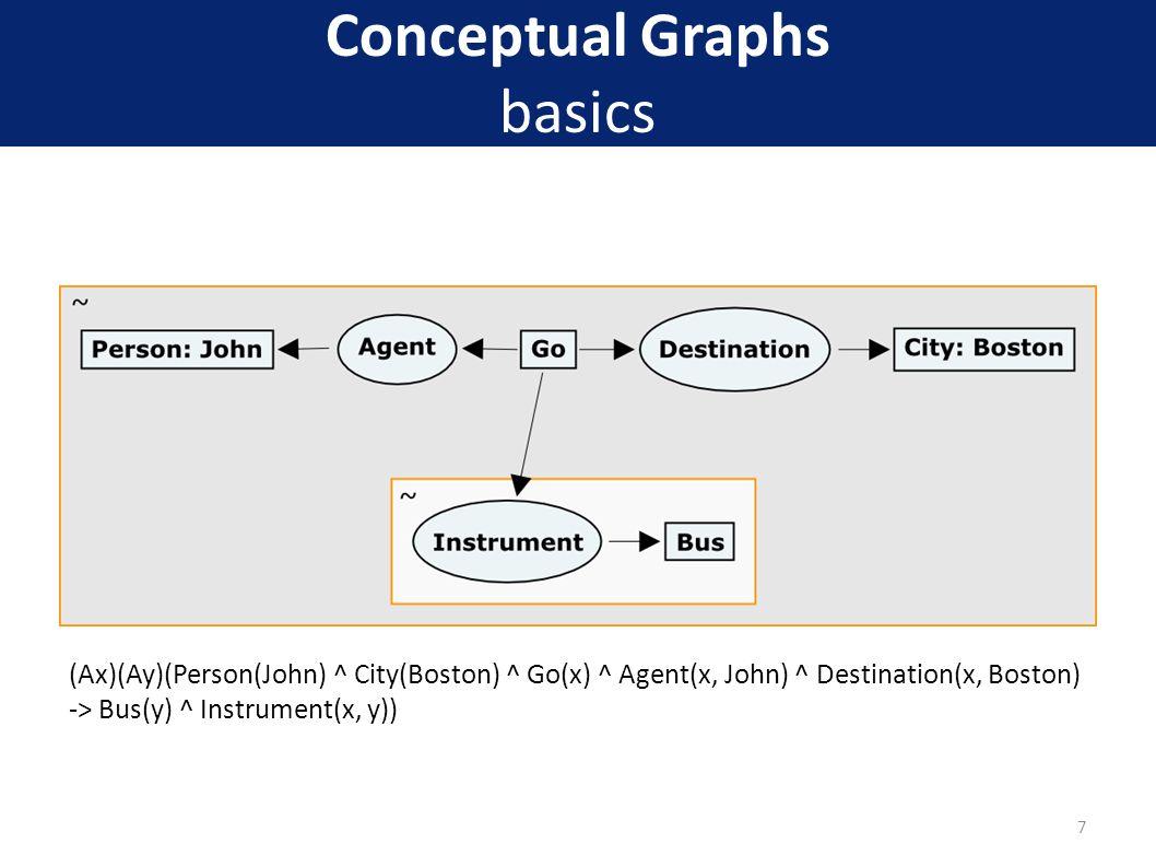 Conceptual Graphs basics (Ax)(Ay)(Person(John) ^ City(Boston) ^ Go(x) ^ Agent(x, John) ^ Destination(x, Boston) -> Bus(y) ^ Instrument(x, y)) 7