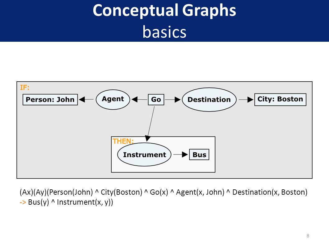 Conceptual Graphs basics (Ax)(Ay)(Person(John) ^ City(Boston) ^ Go(x) ^ Agent(x, John) ^ Destination(x, Boston) -> Bus(y) ^ Instrument(x, y)) 8