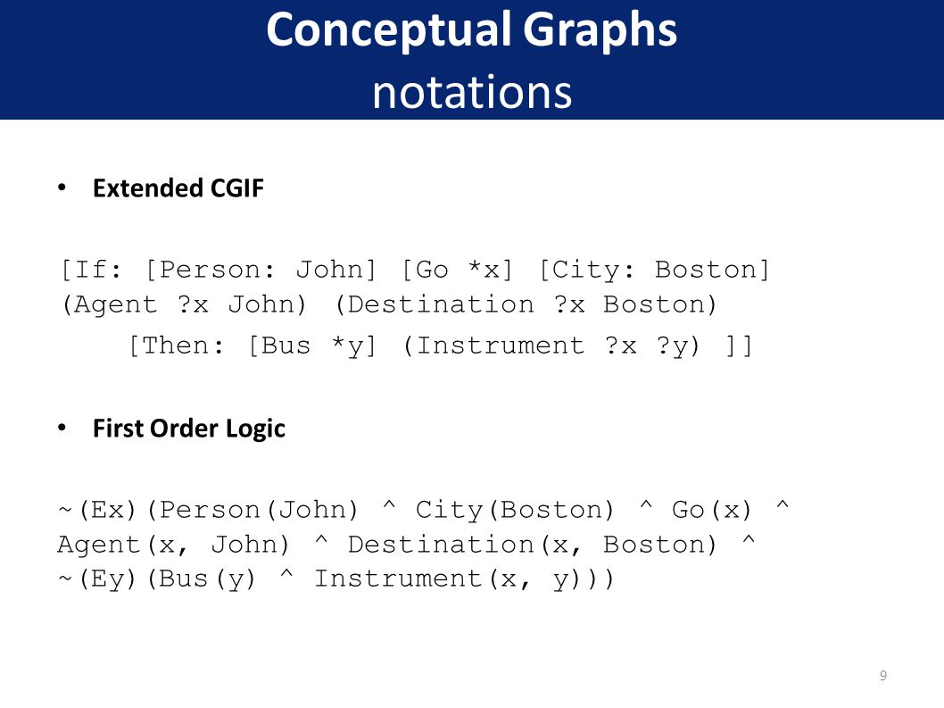 Conceptual Graphs notations Extended CGIF [If: [Person: John] [Go *x] [City: Boston] (Agent ?x John) (Destination ?x Boston) [Then: [Bus *y] (Instrument ?x ?y) ]] First Order Logic ~(Ex)(Person(John) ^ City(Boston) ^ Go(x) ^ Agent(x, John) ^ Destination(x, Boston) ^ ~(Ey)(Bus(y) ^ Instrument(x, y))) 9