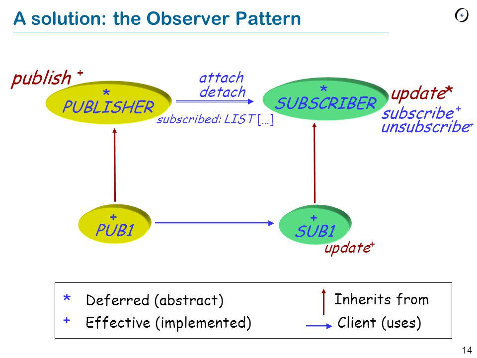 14 A solution: the Observer Pattern update* update + Deferred (abstract) Effective (implemented) * + Inherits from Client (uses) subscribe + unsubscribe + subscribed: LIST […] attach detach publish + * SUBSCRIBER * PUBLISHER + SUB1 + PUB1