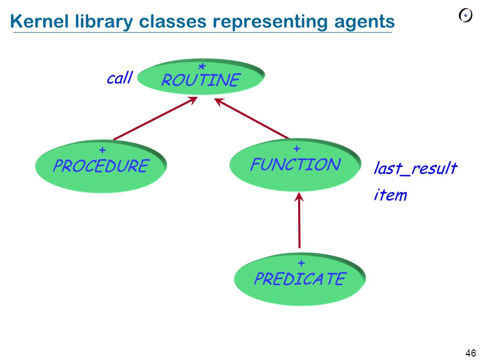 46 Kernel library classes representing agents call last_result item * ROUTINE PROCEDURE + FUNCTION + PREDICATE +