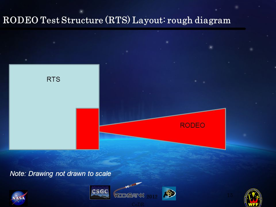 2012 CoDR RODEO Test Structure (RTS) Layout: rough diagram 15 RTS RODEO Note: Drawing not drawn to scale