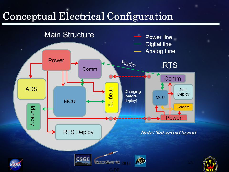 2012 CoDR Conceptual Electrical Configuration Note: Not actual layout 20 MCU RTS Deploy Power Comm Memory Power Comm Imaging Sail Deploy MCU Main Structure RTS Sensors Power line Digital line Analog Line Charging (before deploy) Radio ADS