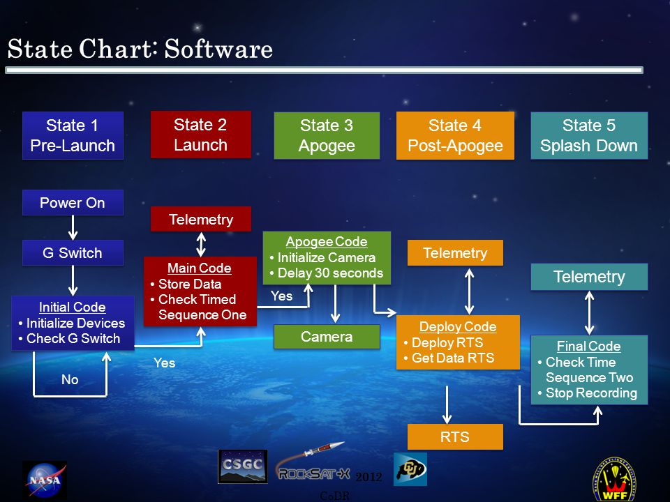 2012 CoDR State Chart: Software State 1 Pre-Launch State 1 Pre-Launch State 2 Launch State 2 Launch State 3 Apogee State 3 Apogee State 4 Post-Apogee State 4 Post-Apogee State 5 Splash Down State 5 Splash Down Power On G Switch Initial Code Initialize Devices Check G Switch Initial Code Initialize Devices Check G Switch No Main Code Store Data Check Timed Sequence One Main Code Store Data Check Timed Sequence One Yes Telemetry Apogee Code Initialize Camera Delay 30 seconds Apogee Code Initialize Camera Delay 30 seconds Camera Deploy Code Deploy RTS Get Data RTS Deploy Code Deploy RTS Get Data RTS Yes Telemetry RTS Final Code Check Time Sequence Two Stop Recording Final Code Check Time Sequence Two Stop Recording Telemetry