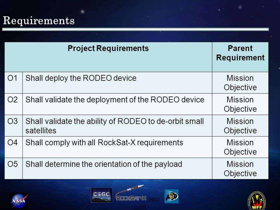 2012 CoDR Requirements (cont.) System Requirements Parent Requirement S1Shall deploy the RODEO device on the RTS (RODEO Test Structure)O1 S2Shall capture image of deployed RODEO sailO2 S3Shall detach the RTS from the rocket canisterO3 S4Shall confirm that RTS experiences decelerationO3 S5Shall meet all structural requirements as defined in the RockSat-X user guide O4 S6Shall meet all electrical requirements as defined in the RockSat-X user guide O4 S7Shall determine the orientation of the payload within ten degrees of accuracy O5 S8The orientation of the payload shall be known on all three axisO5