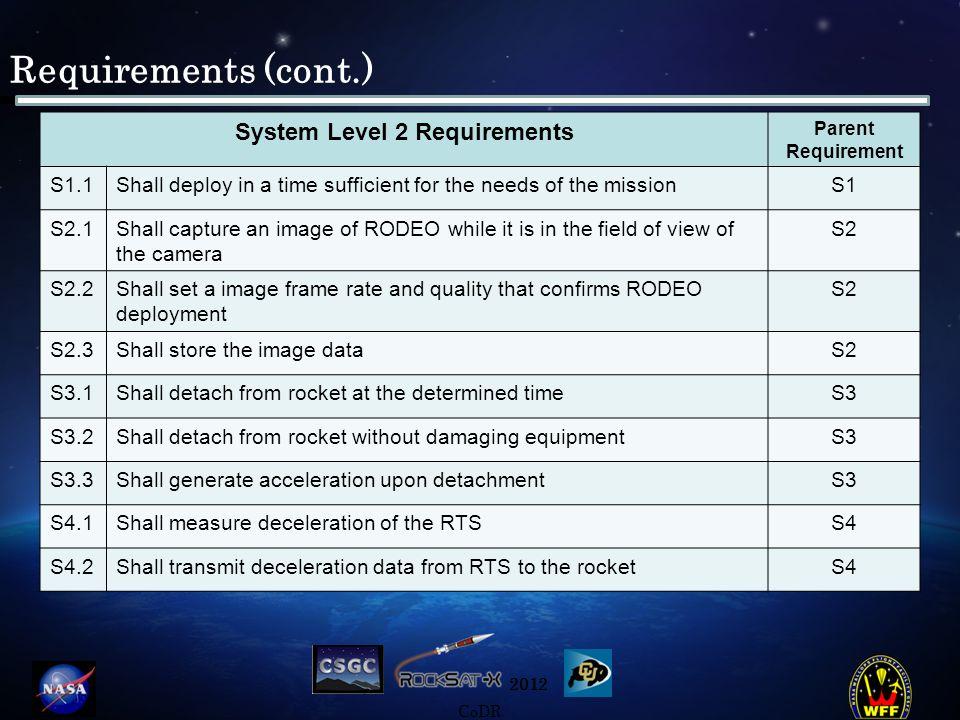2012 CoDR Budget Source of FundingAmount Composite Technology Development$24,000 UROP (Not Confirmed)~$3,000 EEF(Not Confirmed)~$2,000 Total:$29,000