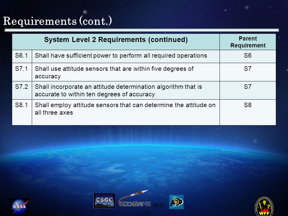 2012 CoDR Requirements (cont.) System Level 2 Requirements (continued) Parent Requirement S6.1Shall have sufficient power to perform all required oper