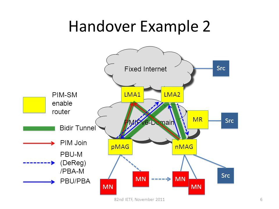 Fixed Internet Handover Example 2 LMA1 nMAG Src MN Bidir Tunnel 682nd IETF, November 2011 PIM-SM enable router Src LMA2 pMAG PMIPv6-Domain MN PBU/PBA PBU-M (DeReg) /PBA-M Src MR PIM Join