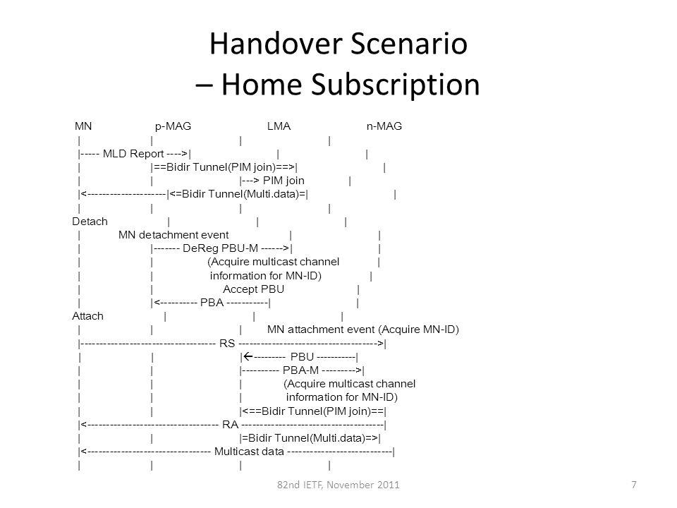 Handover Scenario – Home Subscription 782nd IETF, November 2011 MN p-MAG LMA n-MAG | | | | |----- MLD Report ---->| | | | |==Bidir Tunnel(PIM join)==>| | | | |---> PIM join | |<---------------------|<=Bidir Tunnel(Multi.data)=| | | | | | Detach | | | | MN detachment event | | | |------- DeReg PBU-M ------>| | | | (Acquire multicast channel | | | information for MN-ID) | | | Accept PBU | | |<---------- PBA -----------| | Attach | | | | | | MN attachment event (Acquire MN-ID) |------------------------------------ RS ------------------------------------->| | | |  --------- PBU -----------| | | |---------- PBA-M --------->| | | | (Acquire multicast channel | | | information for MN-ID) | | |<==Bidir Tunnel(PIM join)==| |<----------------------------------- RA --------------------------------------| | | |=Bidir Tunnel(Multi.data)=>| |<--------------------------------- Multicast data ----------------------------| | | | |