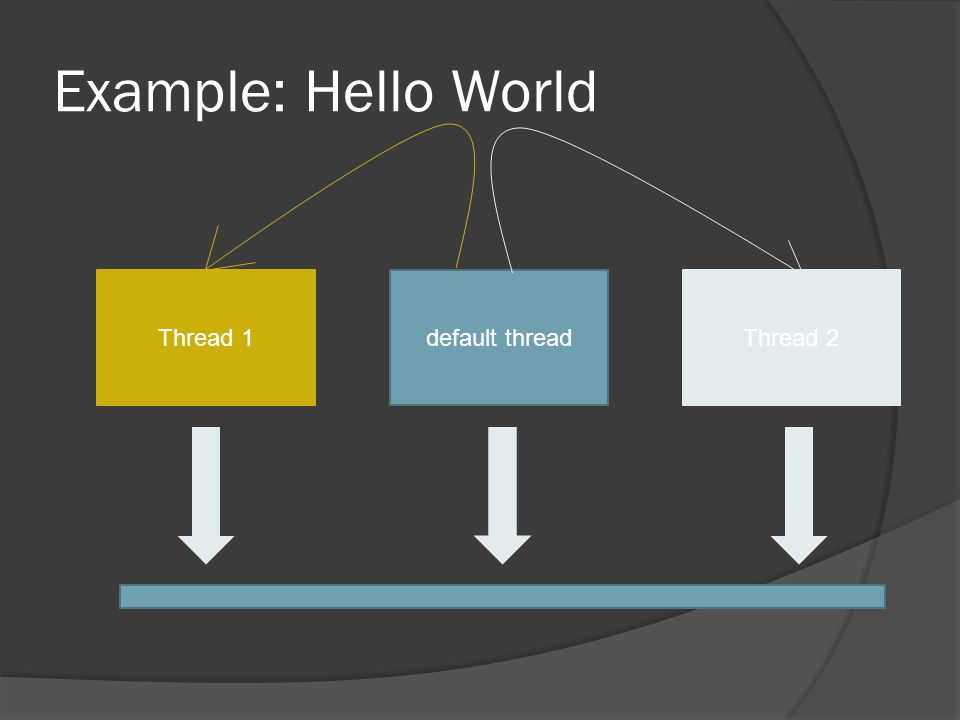 Example: Hello World default threadThread 2Thread 1