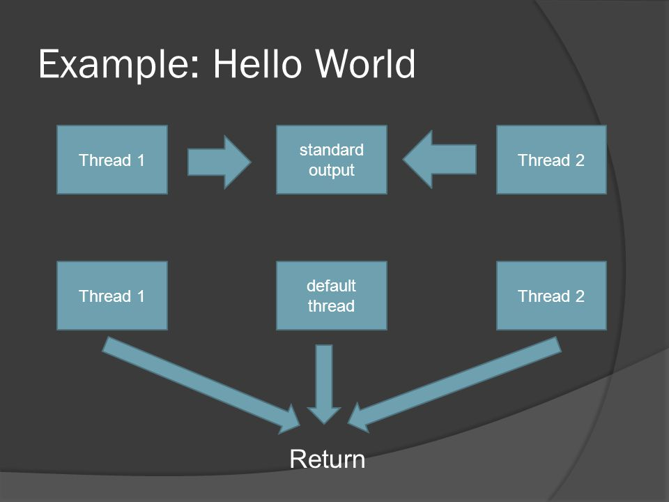 Example: Hello World Thread 1Thread 2 standard output Thread 1 default thread Thread 2 Return